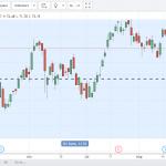 101 Kesalahan Yang Mungkin Anda Lakukan Dalam Trading!