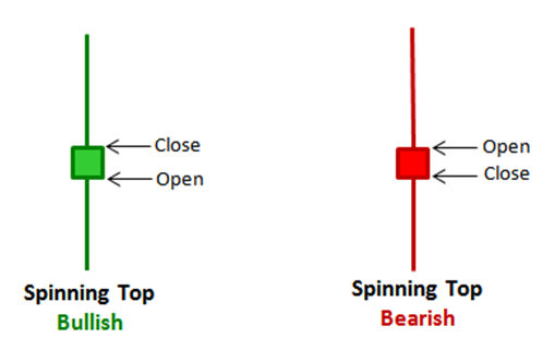 This image has an empty alt attribute; its file name is spinning-top-candlestick-pattern-1.png