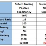 Risk to Reward Ratio: Mau Rugi Berapa - Mau Untung Berapa?